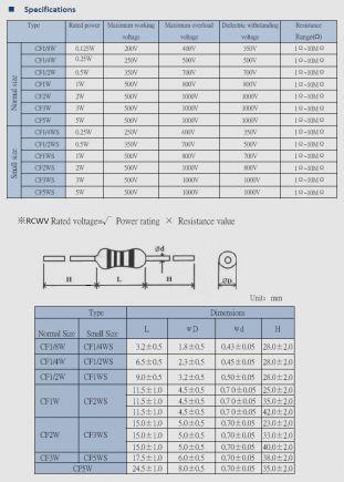Carbon Film Resistor Datasheet