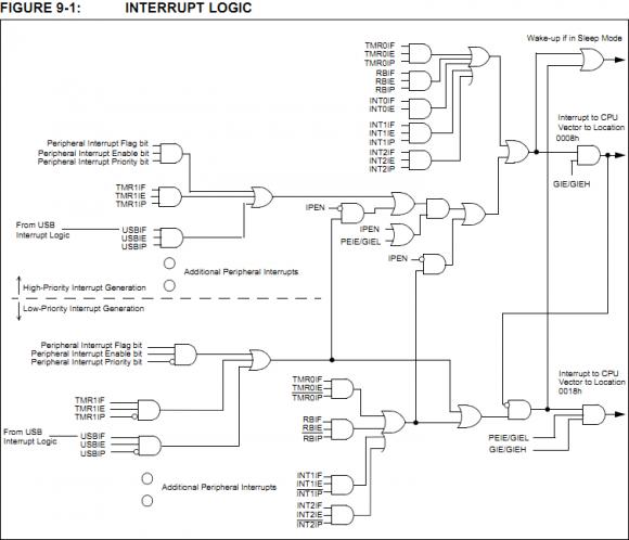 PIC18 Interrupt Logic